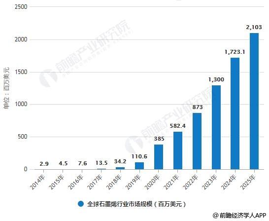 2014-2025年全球石墨烯行业市场规模统计情况及预测