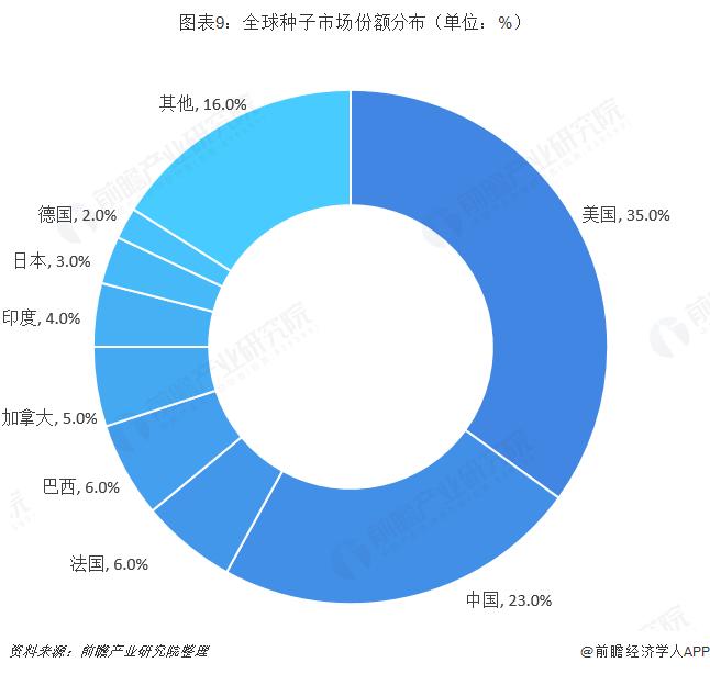 图表9:全球种子市场份额分布(单位:%)