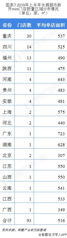 图表7:2019年上半年永辉超市新开mini门店数量区域分布情况(单位:家,㎡)