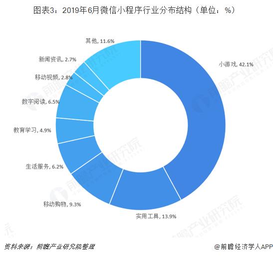 图表3:2019年6月微信小程序行业分布结构(单位:%)