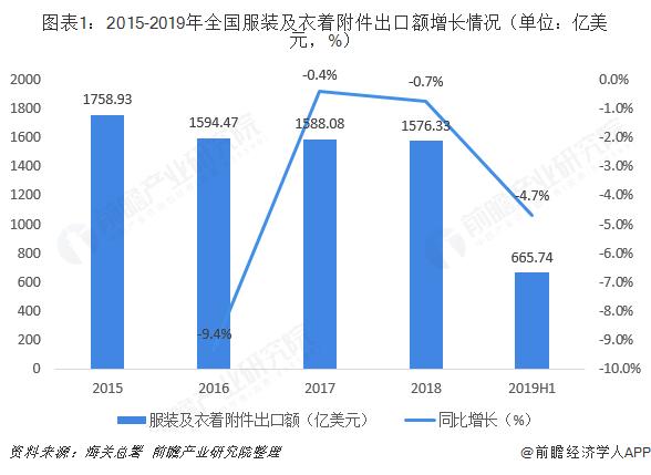 图表1:2015-2019年全国服装及衣着附件出口额增长情况(单位:亿美元,%)