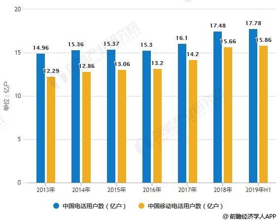 2013-2019年H1中国电话用户数及移动电话用户数统计情况