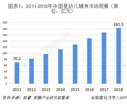 图表1:2011-2018年中国婴幼儿辅食市场规模(单位:亿元)