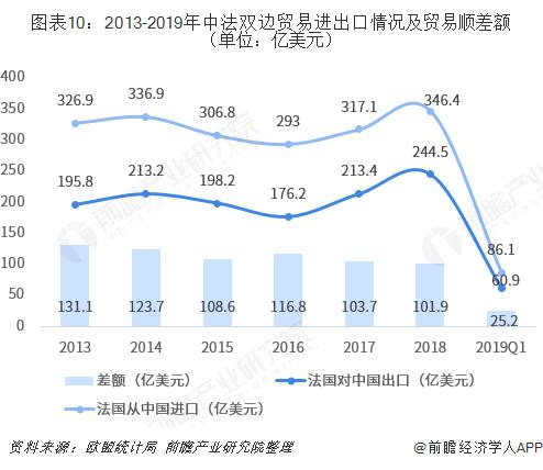 图表10:2013-2019年中法双边贸易进出口情况及贸易顺差额(单位:亿美元)