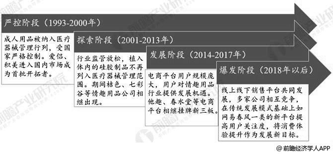 中国成人用品行业分析历程分析情况
