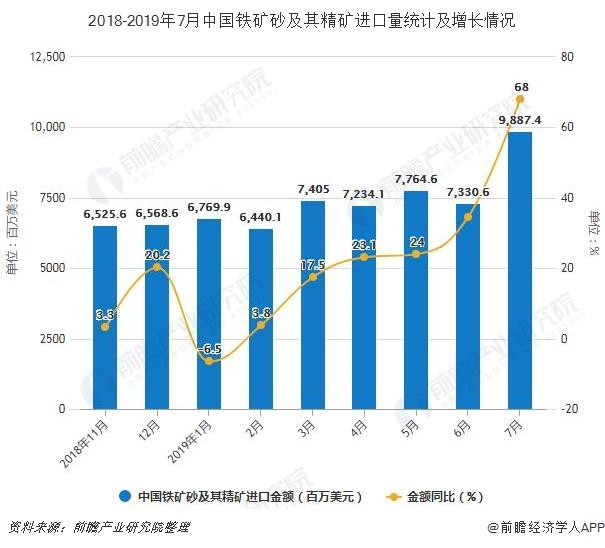 2018-2019年7月中国铁矿砂及其精矿进口量统计及增长情况