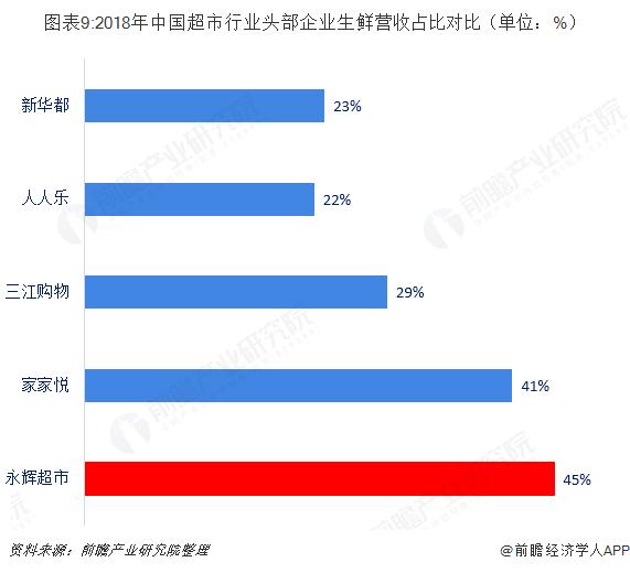 图表9:2018年中国超市行业头部企业生鲜营收占比对比(单位:%)