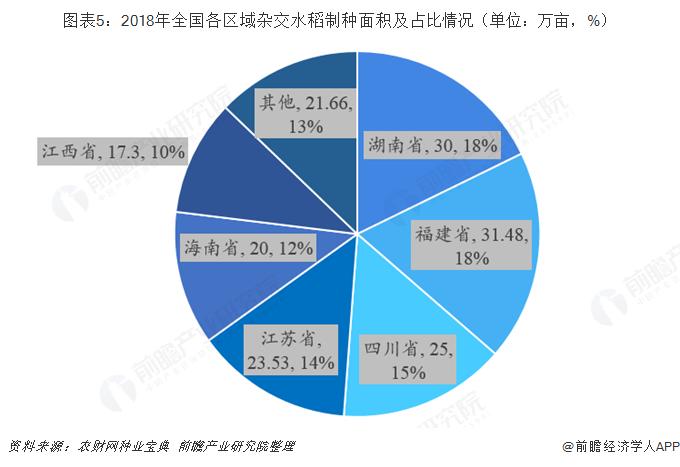 图表5:2018年全国各区域杂交水稻制种面积及占比情况(单位:万亩,%)
