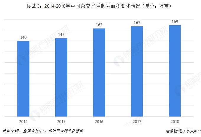 图表3:2014-2018年中国杂交水稻制种面积变化情况(单位:万亩)
