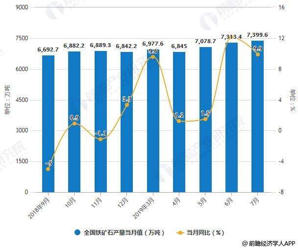 2018-2019年7月全国铁矿石产量统计及增长情况