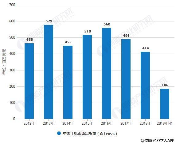 2012-2019年H1中国手机市场出货量统计情况