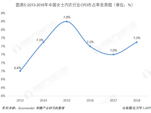 图表5:2013-2018年中国女士内衣行业CR3市占率走势图(单位:%)