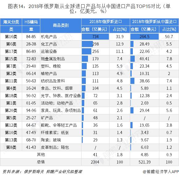图表14:2018年俄罗斯从全球进口产品与从中国进口产品TOP15对比(单位:亿美元,%)