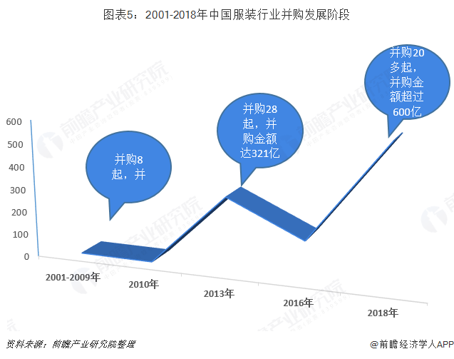 图表5:2001-2018年中国服装行业并购发展阶段