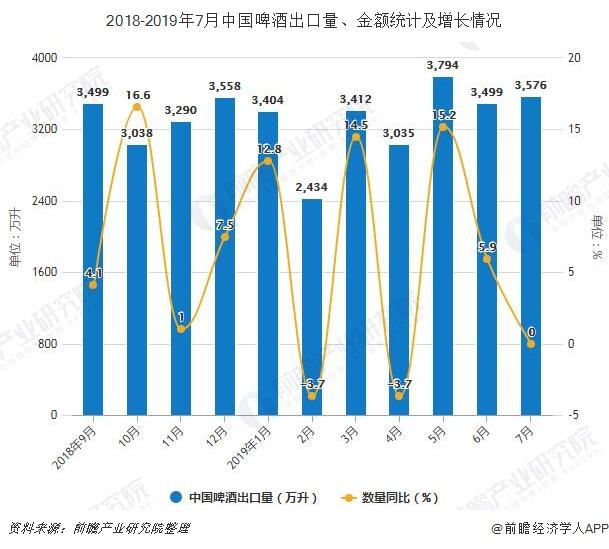 2018-2019年7月中国啤酒出口量、金额统计及增长情况