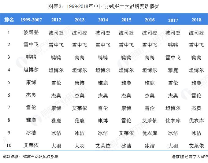 图表3:1999-2018年中国羽绒服十大品牌变动情况