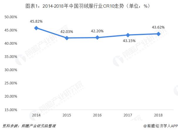 图表1:2014-2018年中国羽绒服行业CR10走势(单位:%)