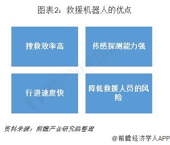 图表2:救援机器人的优点