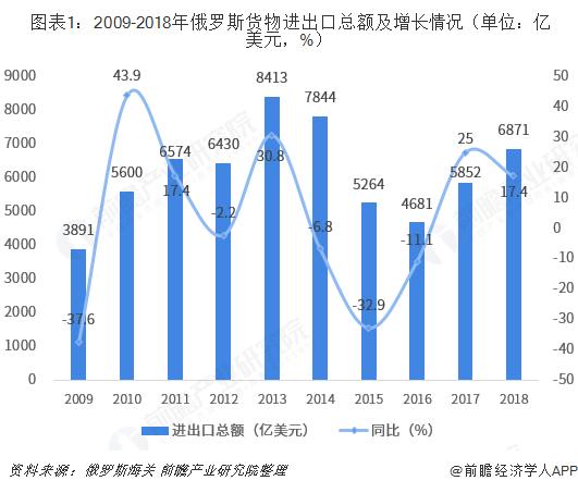 图表1:2009-2018年俄罗斯货物进出口总额及增长情况(单位:亿美元,%)