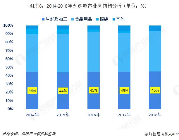 图表8:2014-2018年永辉超市业务结构分析(单位:%)