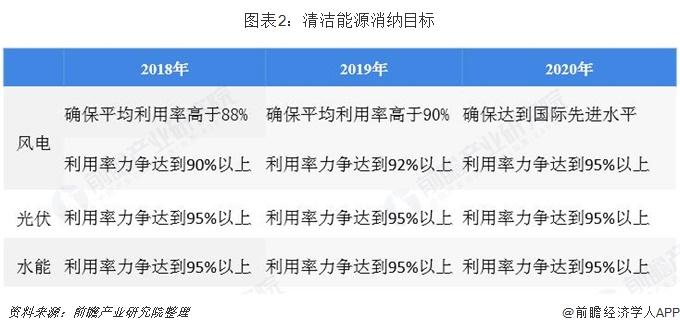 图表2:清洁能源消纳目标