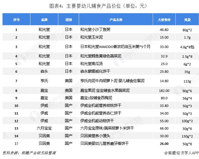 图表4:主要婴幼儿辅食产品价位(单位:元)