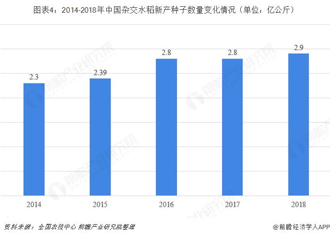 图表4:2014-2018年中国杂交水稻新产种子数量变化情况(单位:亿公斤)