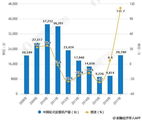2008-2017年中国轮式起重机产量统计及增长情况