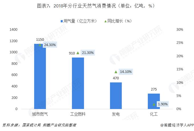 图表7:2018年分行业天然气消费情况(单位:亿吨,%)