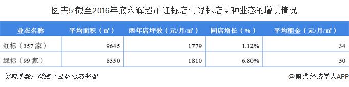 图表5:截至2016年底永辉超市红标店与绿标店两种业态的增长情况