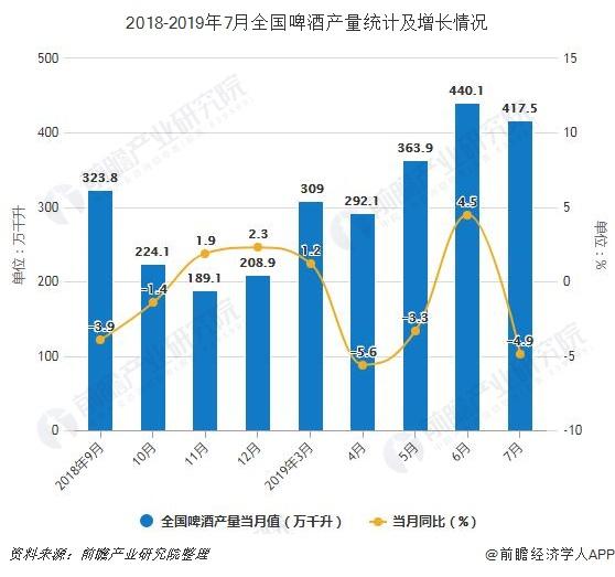 2018-2019年7月全国啤酒产量统计及增长情况