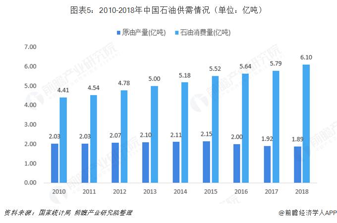 图表5:2010-2018年中国石油供需情况(单位:亿吨)