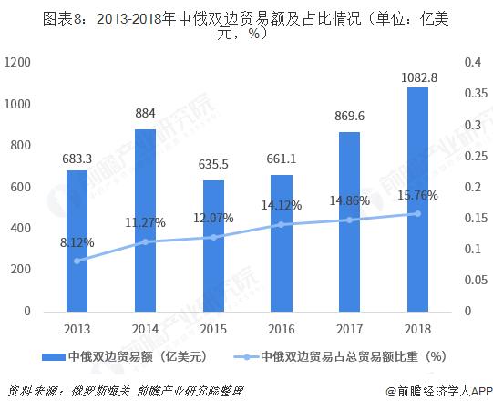 图表8:2013-2018年中俄双边贸易额及占比情况(单位:亿美元,%)