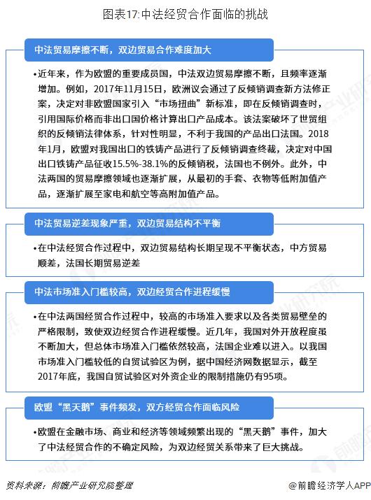 图表17:中法经贸合作面临的挑战