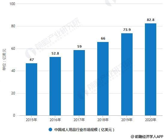 2015-2020年中国成人用品行业市场规模统计情况及预测