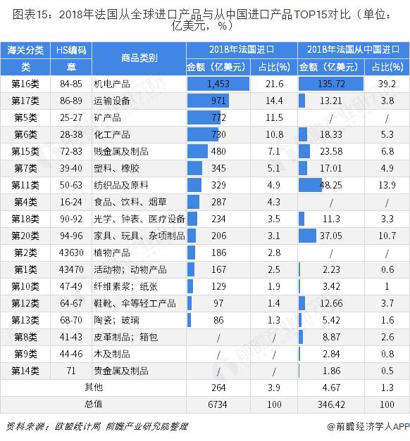 图表15:2018年法国从全球进口产品与从中国进口产品TOP15对比(单位:亿美元,%)