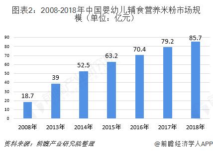 图表2:2008-2018年中国婴幼儿辅食营养米粉市场规模(单位:亿元)