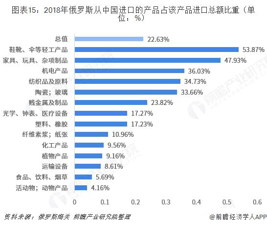 图表15:2018年俄罗斯从中国进口的产品占该产品进口总额比重(单位:%)