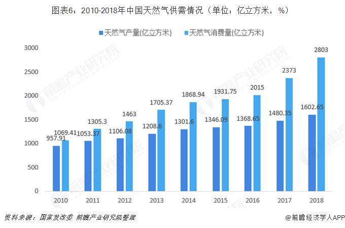 图表6:2010-2018年中国天然气供需情况(单位:亿立方米,%)