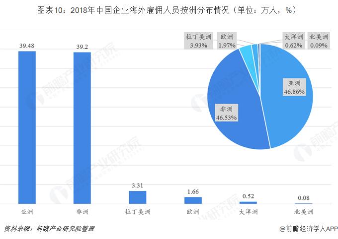 图表10:2018年中国企业海外雇佣人员按洲分布情况(单位:万人,%)