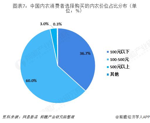 图表7:中国内衣消费者选择购买的内衣价位占比分布(单位:%)