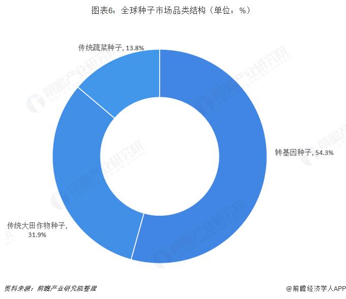 图表6:全球种子市场品类结构(单位:%)