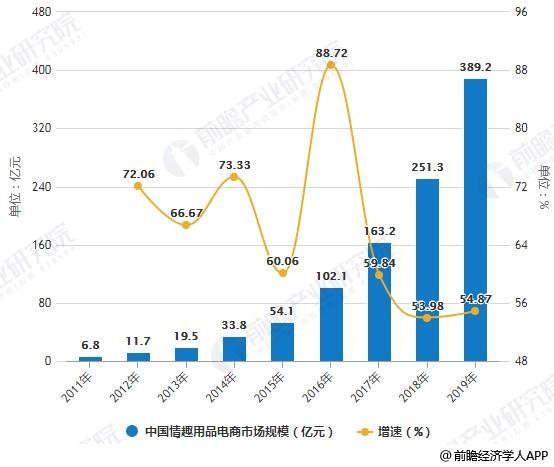 2011-2020年中国情趣用品电商市场规模统计及增长情况预测