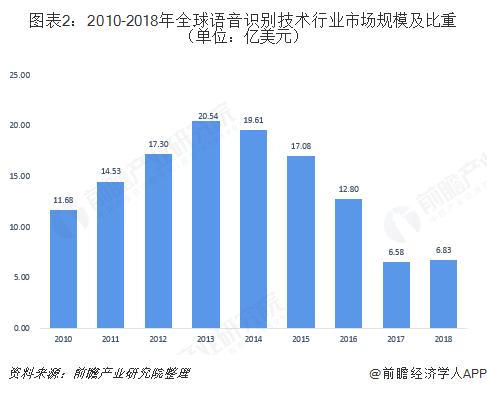 图表2:2010-2018年全球语音识别技术行业市场规模及比重(单位:亿美元)