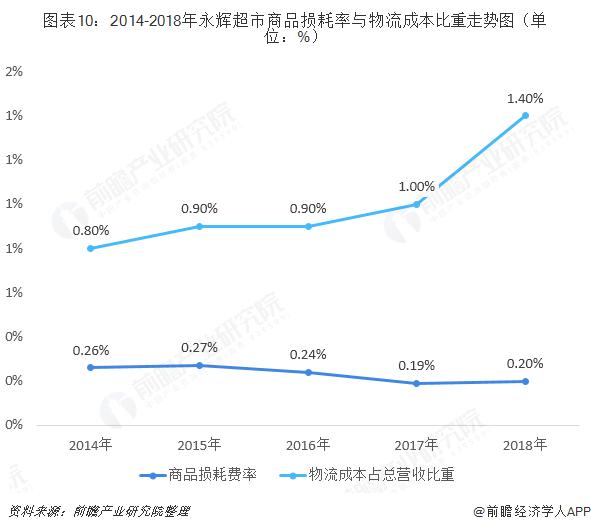 图表10:2014-2018年永辉超市商品损耗率与物流成本比重走势图(单位:%)