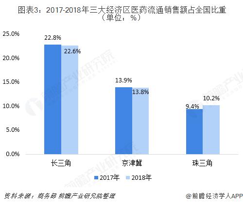 图表3:2017-2018年三大经济区医药流通销售额占全国比重(单位:%)