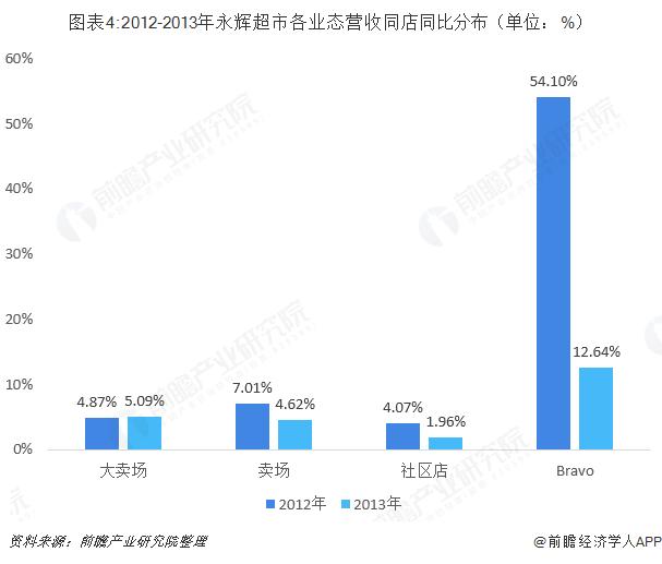 图表4:2012-2013年永辉超市各业态营收同店同比分布(单位:%)