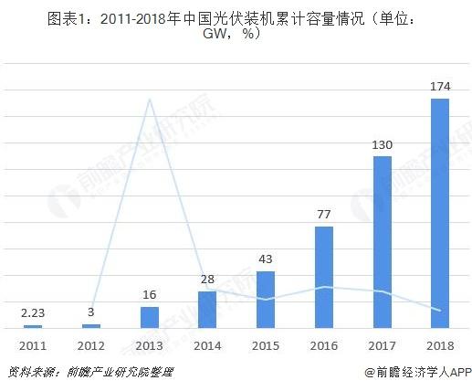 图表1:2011-2018年中国光伏装机累计容量情况(单位:GW,%)
