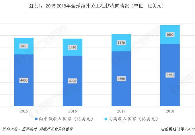 图表1:2015-2018年全球海外劳工汇款流向情况(单位:亿美金)