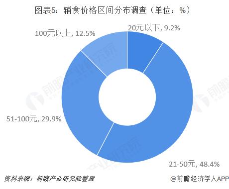 图表5:辅食价格区间分布调查(单位:%)